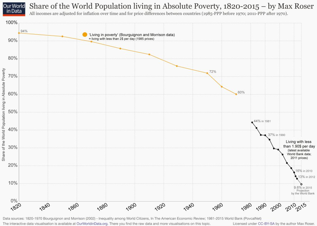 world-poverty-since-1820-simplified_colorcorrected-4